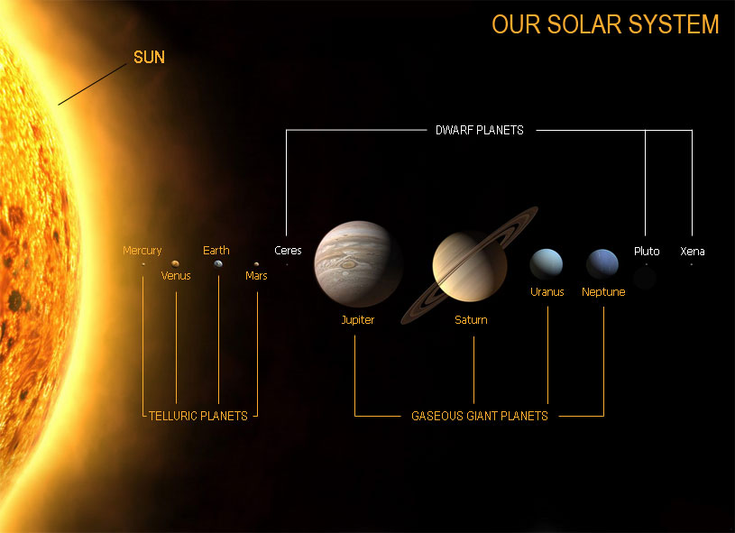 info about the solar system - photo #13